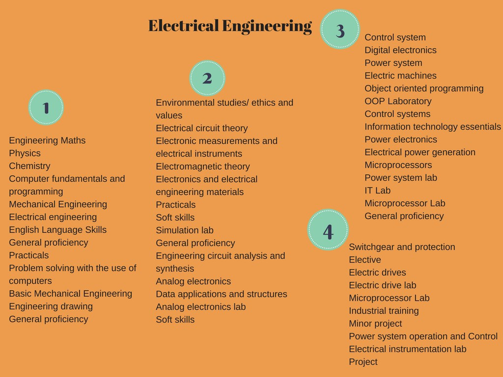 Electrical Engineering Chandrakala Radhakrishnan Medium Troubleshooting The Basic Control Circuits System For More Details On You May Refer To This Infographic Syllabus Detail Is Btech Course In India