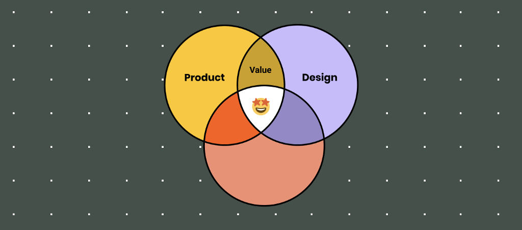 An image of three circles intersecting with an emoji in the center. Product and Design collaboration results in value.