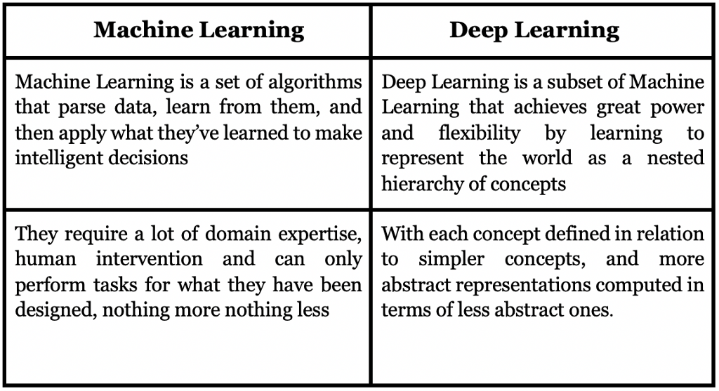 Difference between ML and DL