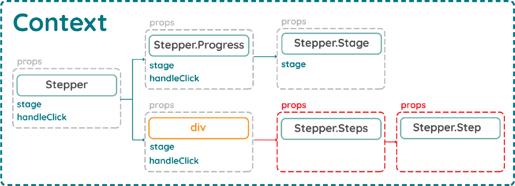 Using advanced design patterns to create flexible and reusable React components — Part 2: React…