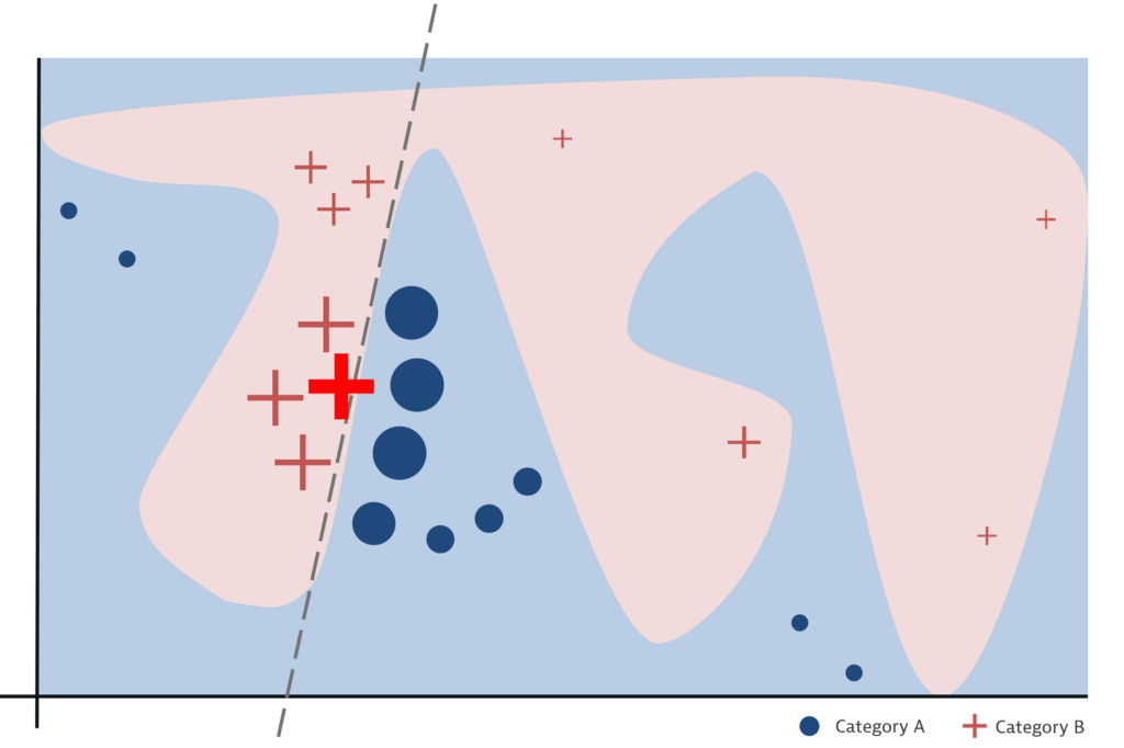 A complex model visualized by a complex colored shape in a 2d space. A single marked point (cross) is to be explained by probing the model in other positions—close to the initial point of interest and further away. Some of those probes result in crosses, others in circles. I line—which however, is only valid for a part of the model separates the two categories, to display a local surrogate.