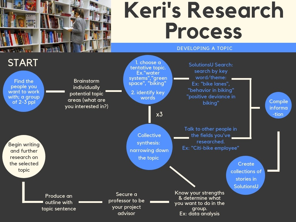 how to find good research topics