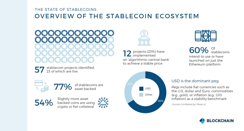 What is Stablecoin and how it is related to Security Token