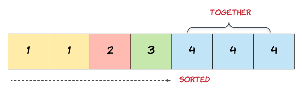 How to Remove Duplicates from a Sorted Array