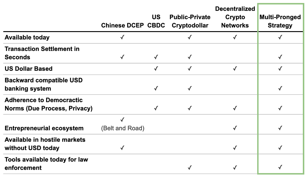 The Case for Collaboration: Why the US Government and Crypto Ecosystem Must Work Together