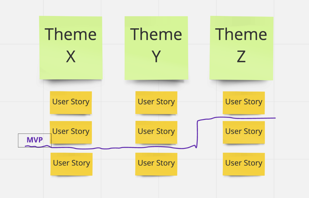 Story Mapping for New Products
