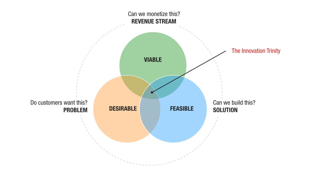 """""""Lean Startup, or Business Model Design, or Design Thinking?"""" is the Wrong Question"""