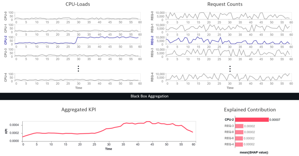 Two synthetic sets of signals (CPU-Loads and Request Counts) with one outlier marked in color. All signals are aggregated to a resulting graph with a single line shown at the bottom. This is done by a black box aggregation visualized as a black box. Next to the resulting line a bar chart shows the contribution of the individual features with the outlier on the top standing out as it contributes the most.