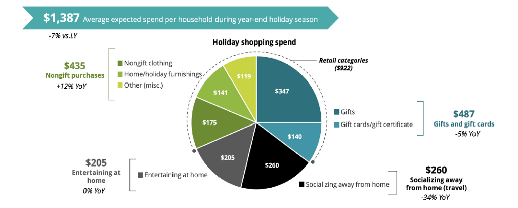 The How To's With Holiday Shopping