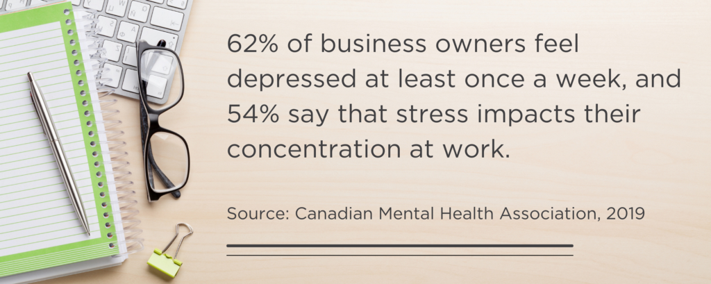 62% of business owners feel depressed at least once a week, and 54% say that stress impacts their concentration at work.