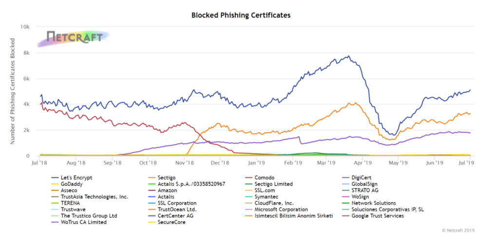 The Certificate Authority vs  The Handshake - By