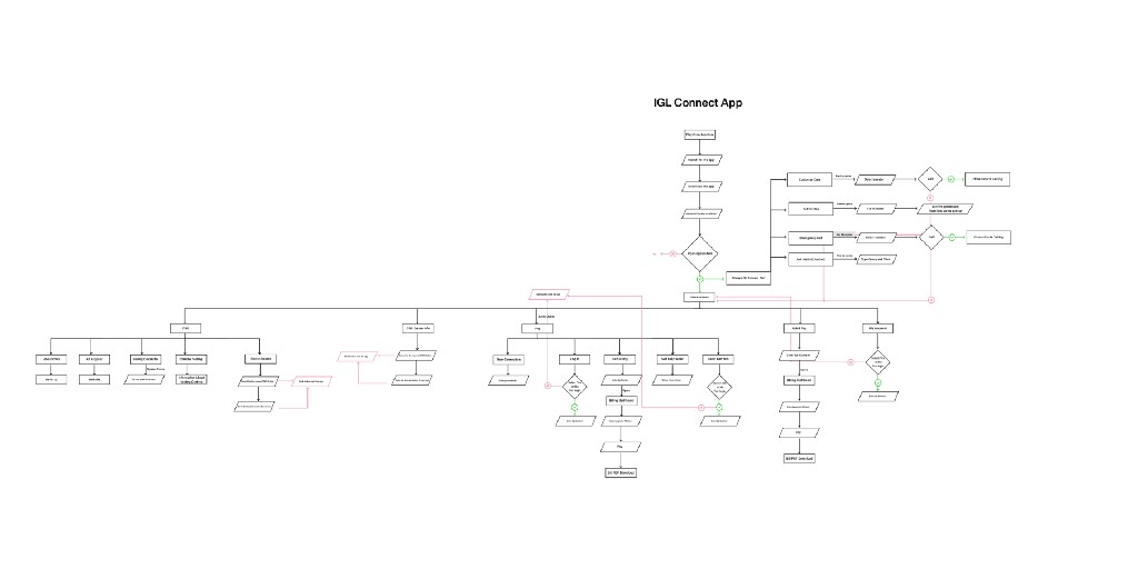 This is a flow chart showing the flow and information architecture of the application and short comings of the application