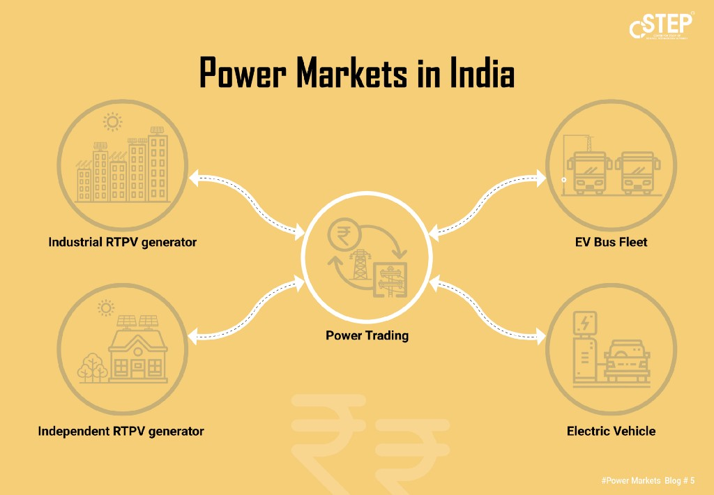 Power Markets in India