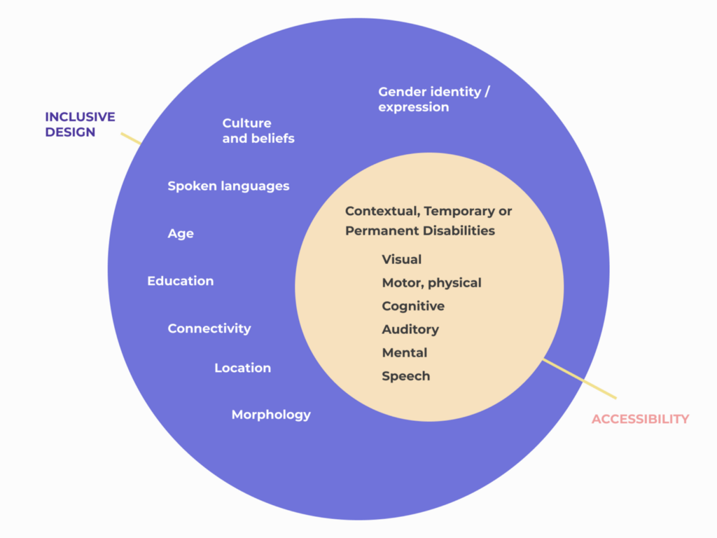The subset diagram of Inclusive Design and Accessibility.