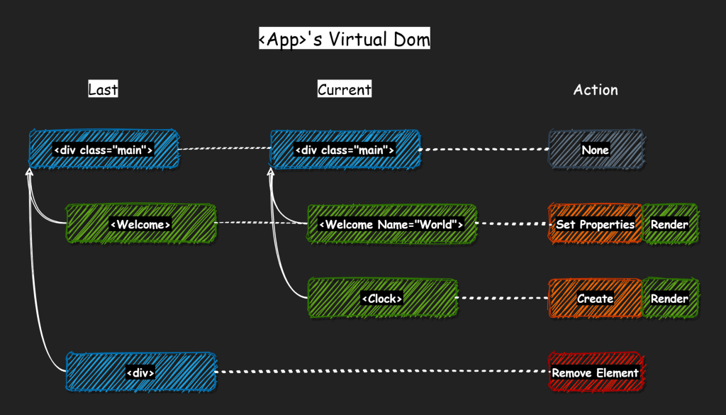 Misconceptions about Virtual DOM