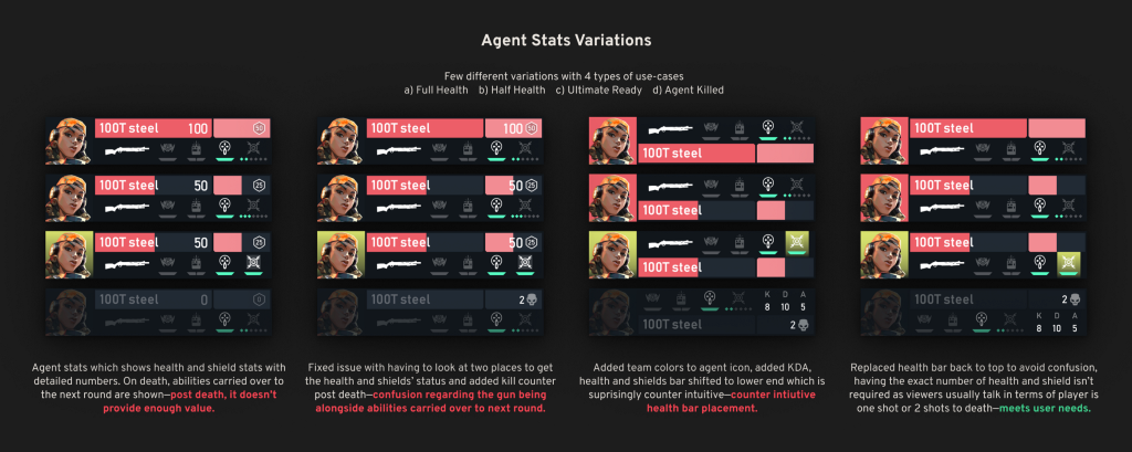 Image showcasing few of the variations for Agent Stats showcased in in-roud experience (by Sumeet Pandhare aka itssumeetp).