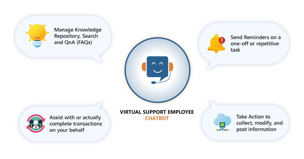 KLoBot virtual support employee