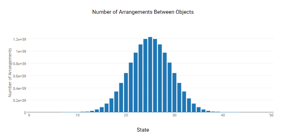 Number of states and arrangements between objects. Example of probabilistic entropy.