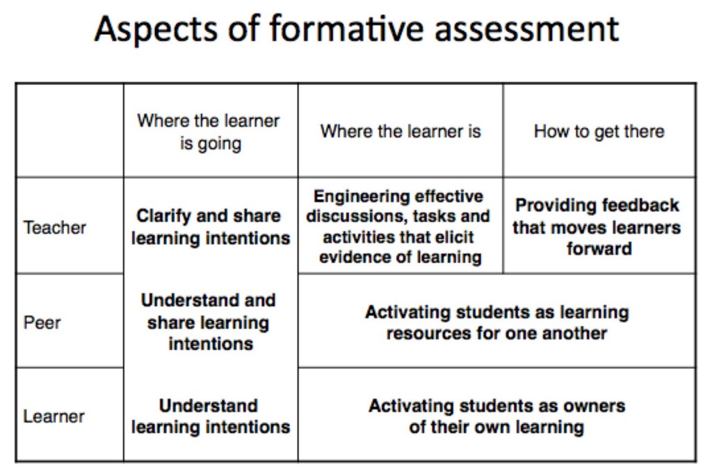 a discussion of assessment and feedback Frequent and effective feedback increases productivity and team harmony use these strategies to improve how you give and receive feedback.