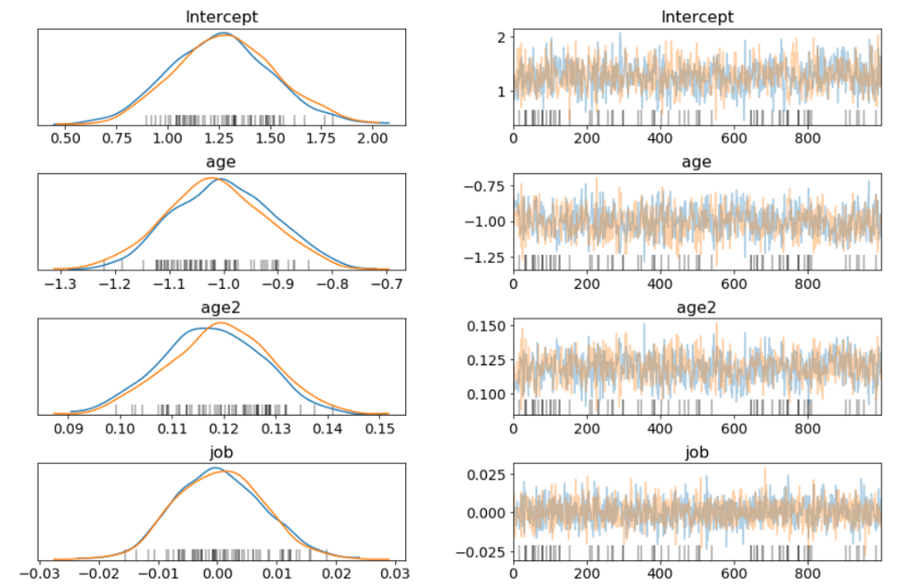 Building a Bayesian Logistic Regression with Python and