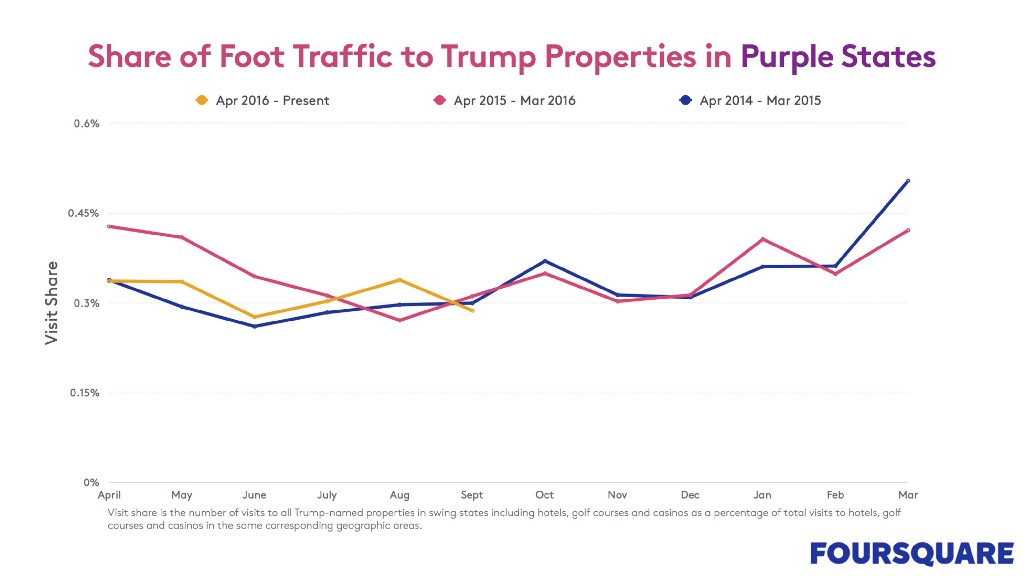 share of foot traffic to Trump properties in purple states chart