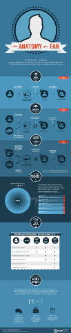 The Anatomy of a Facebook Fan [Infographic]