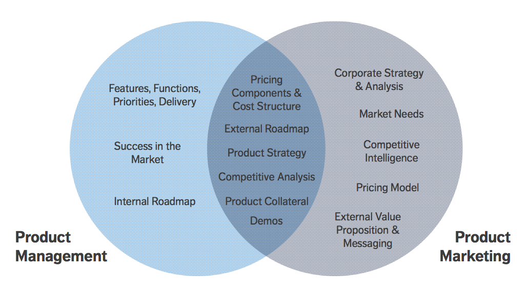 product market structure Definition of market structure: the interconnected characteristics of a market, such as the number and relative strength of buyers and sellers and degree of collusion among them, level and forms of competition, extent of product.
