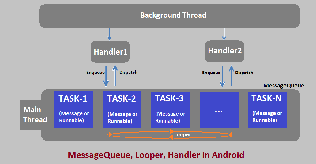 A Handler Allows You To Send And Process Message Runnable Objects Associated With Threads MessageQueue Each Instance Is