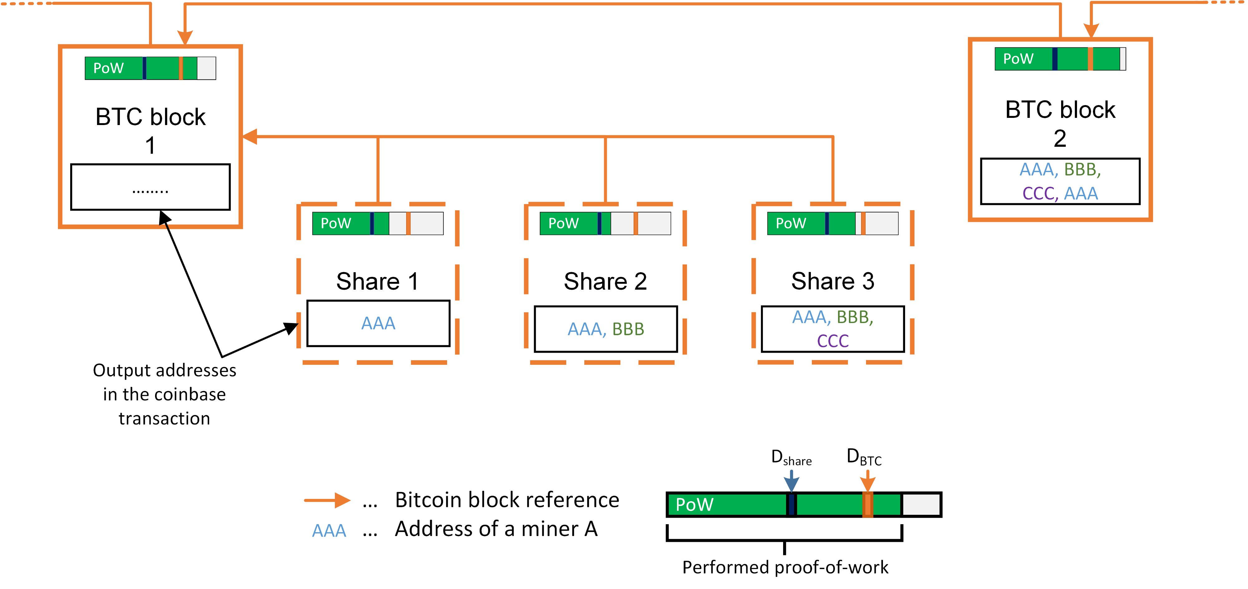 "Exemplary visualization of the P2Pool sharechain and its connection to Bitcoin. Each sharechain block (denoted as ""Share"") references the previous Bitcoin block. With each found share, a new address is added to the outputs of the coinbase transaction of the to-be-found Bitcoin block. Once a full block is found, all miners which have submitted shares receive rewards. In our case miner A will receive half of the generated revenue."