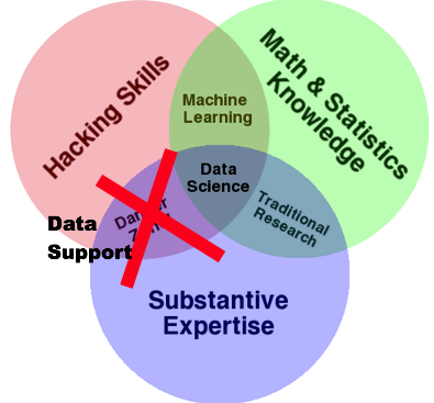 a modification of drew conways data science venn diagram