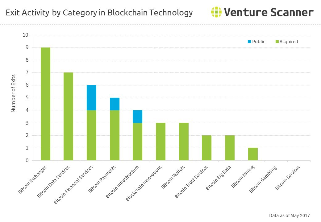 The Above Graph Summarizes Number Of Exits Acquisitions And IPOs In Each Bitcoin Blockchain Category Exchanges Leads Sector