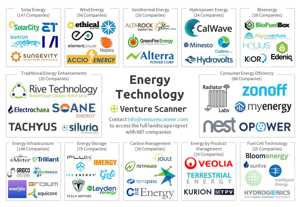 To See The Full List Energy Technology Companies Contact Us At Info Venturescanner