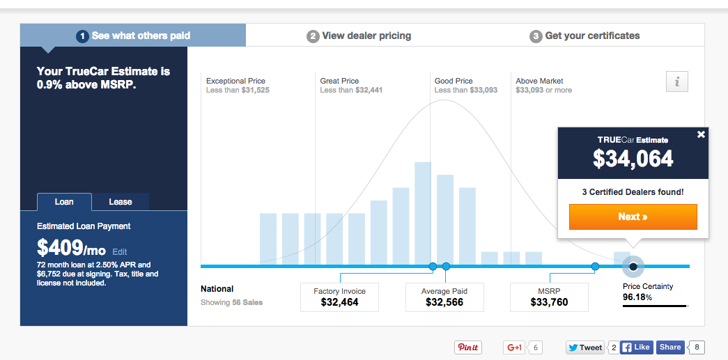 Car Dealers TRUECar The X Entrepreneur Medium - Do car dealers have to show you the invoice