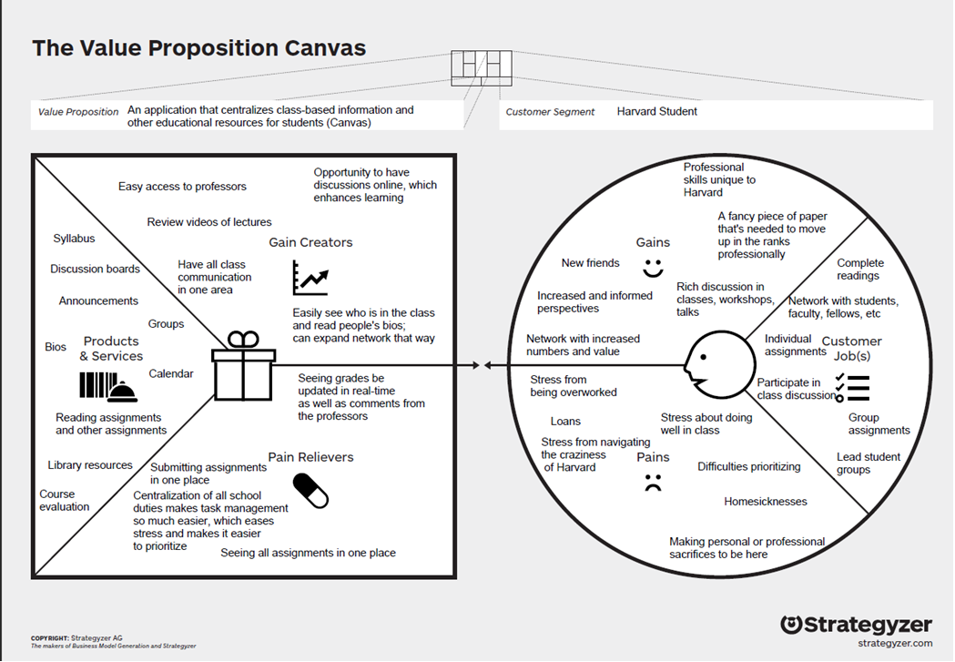 Value Proposition Exercise for Canvas – Anika Manzoor – Medium