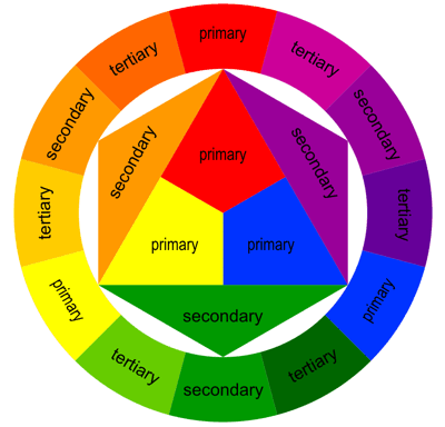 Color Theory In Practice Nare Medium