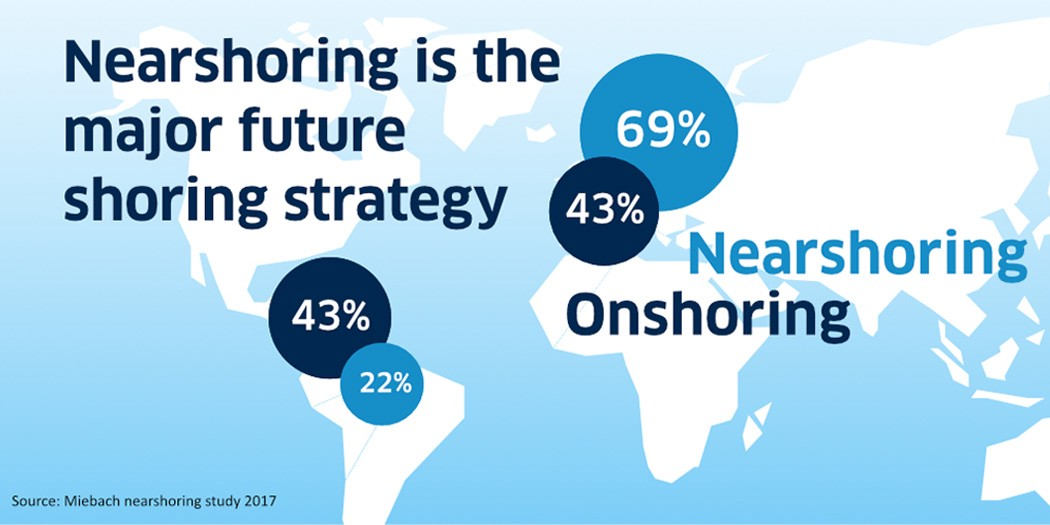Nearshoring is the new offshoring