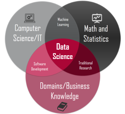 Challenges faced by a Data Scientist medium