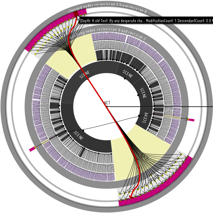 The screenshot depicts an (Interactive) Visualization of moved subtrees in Sirix throug hierarchical edge bundles