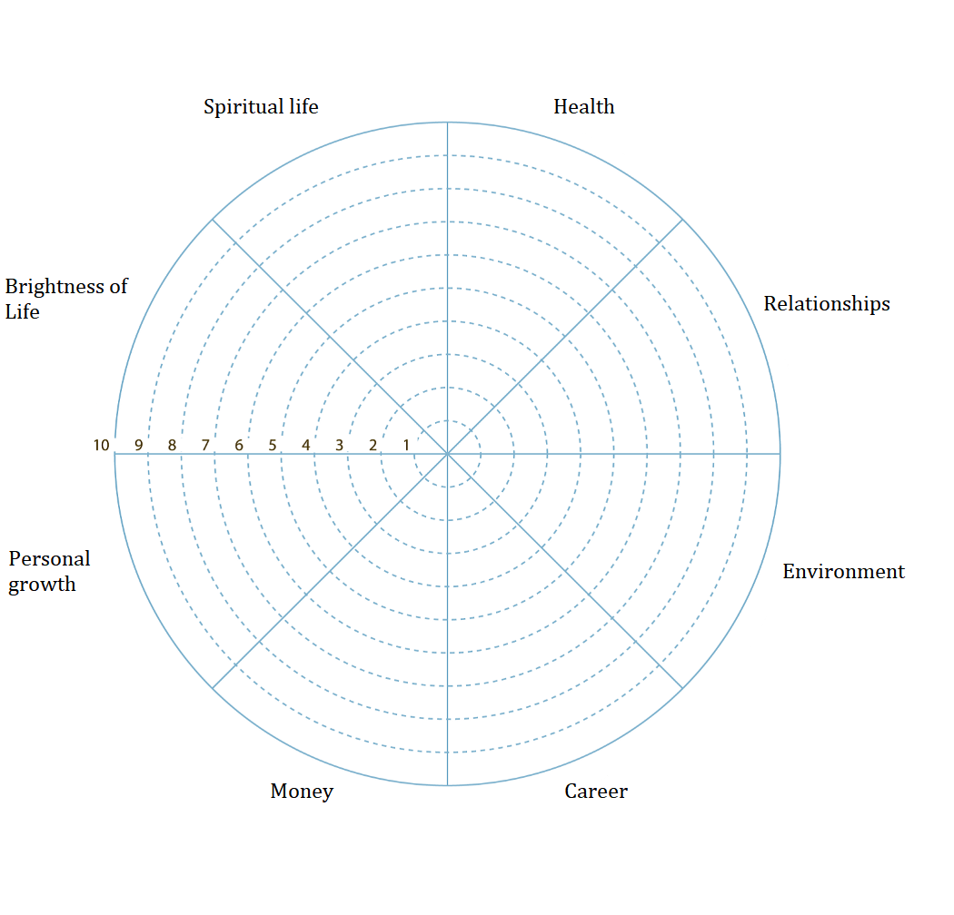 Wheel of Life. A self-assessment tool to find out what is not ...