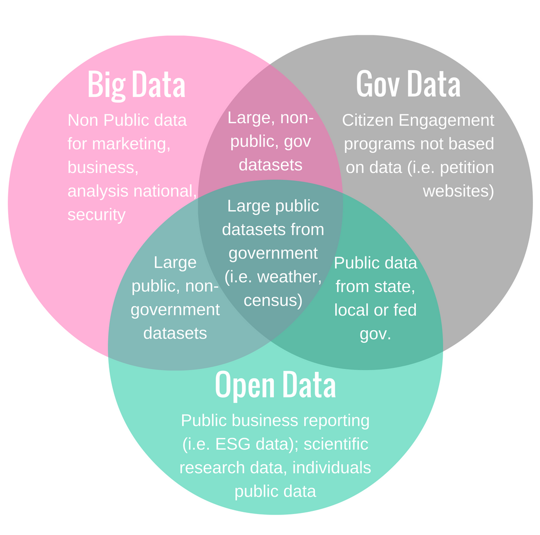 Governments are the tip of the open data iceberg datazar blog diagram content originally from joel gurins big data vs open data mapping it out pooptronica