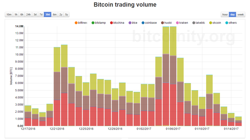 Bitcoin exchange volume distribution equations