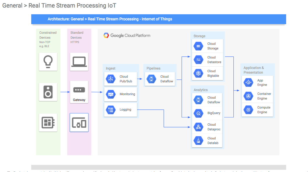 Cloud Architect How To Build Architectural Diagrams Of Google PlatformGCP