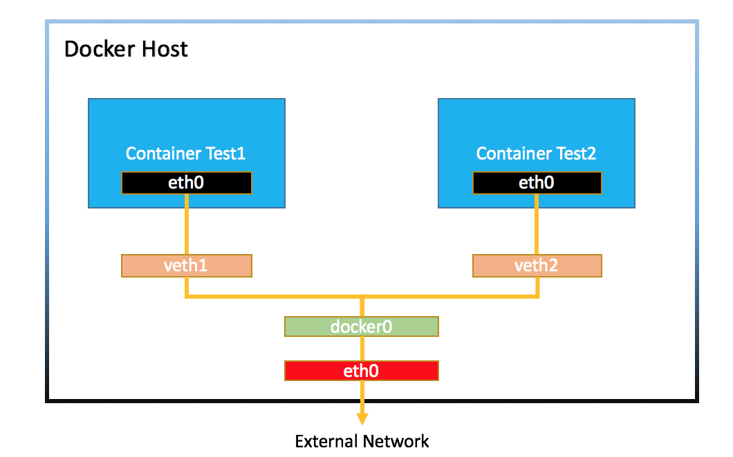 docker network - bridge