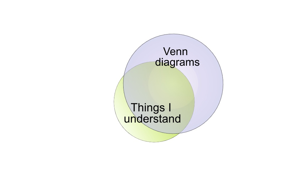 Fun Post Michael Also Theyre Called Venn Diagrams