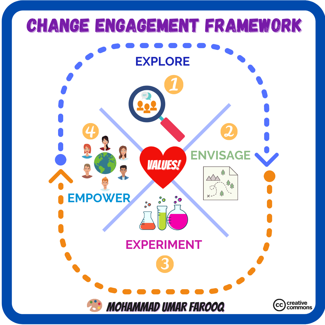 """Scrum"" as Change Engagement Framework"