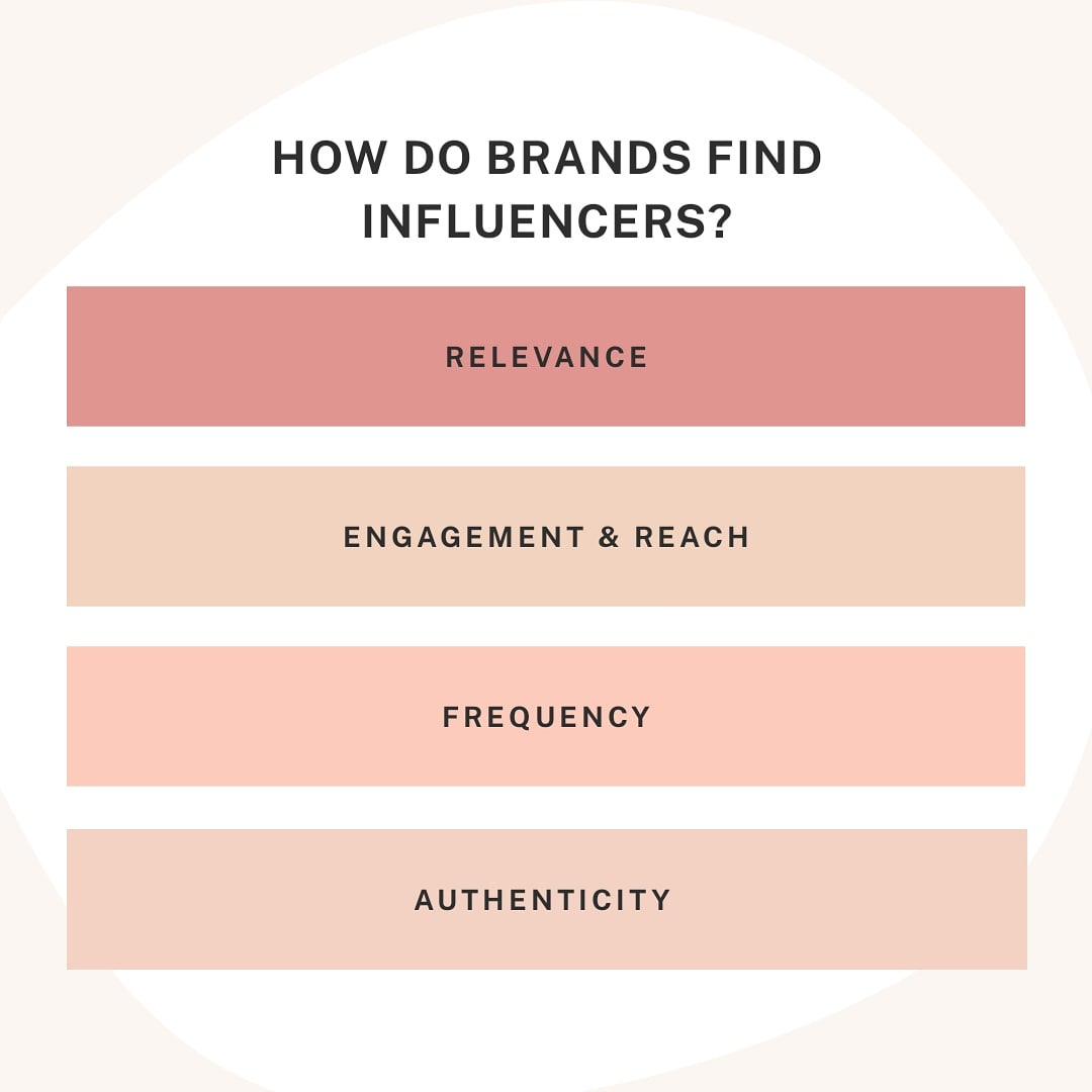 How to find a perfect influencer to promote your brand?