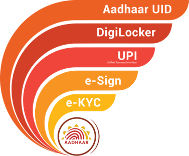 IndiaStack is composed of 5 different elements: Aadhaar UID, e-KYC, e-Sign, DigiLocker, and UPI (Unified Payment Interface)