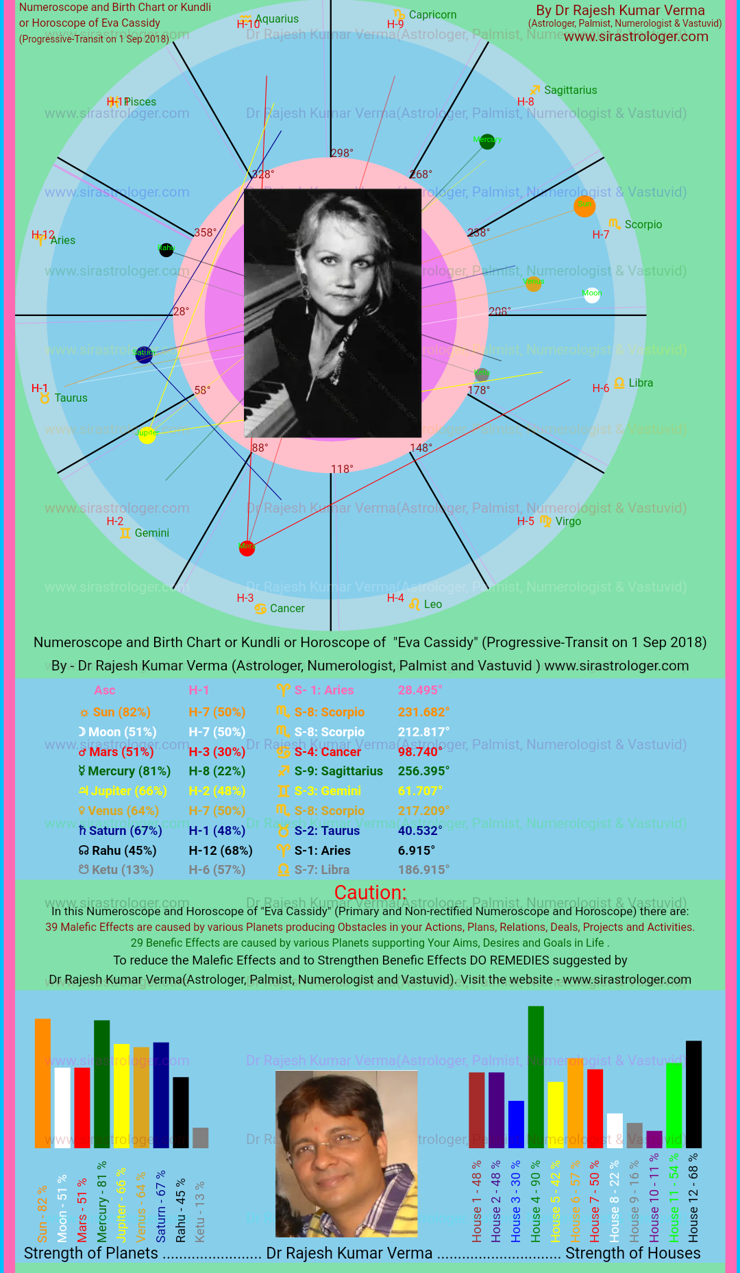 Eva Cassidy This Numeroscope And Birth Chart Or Kundli Or