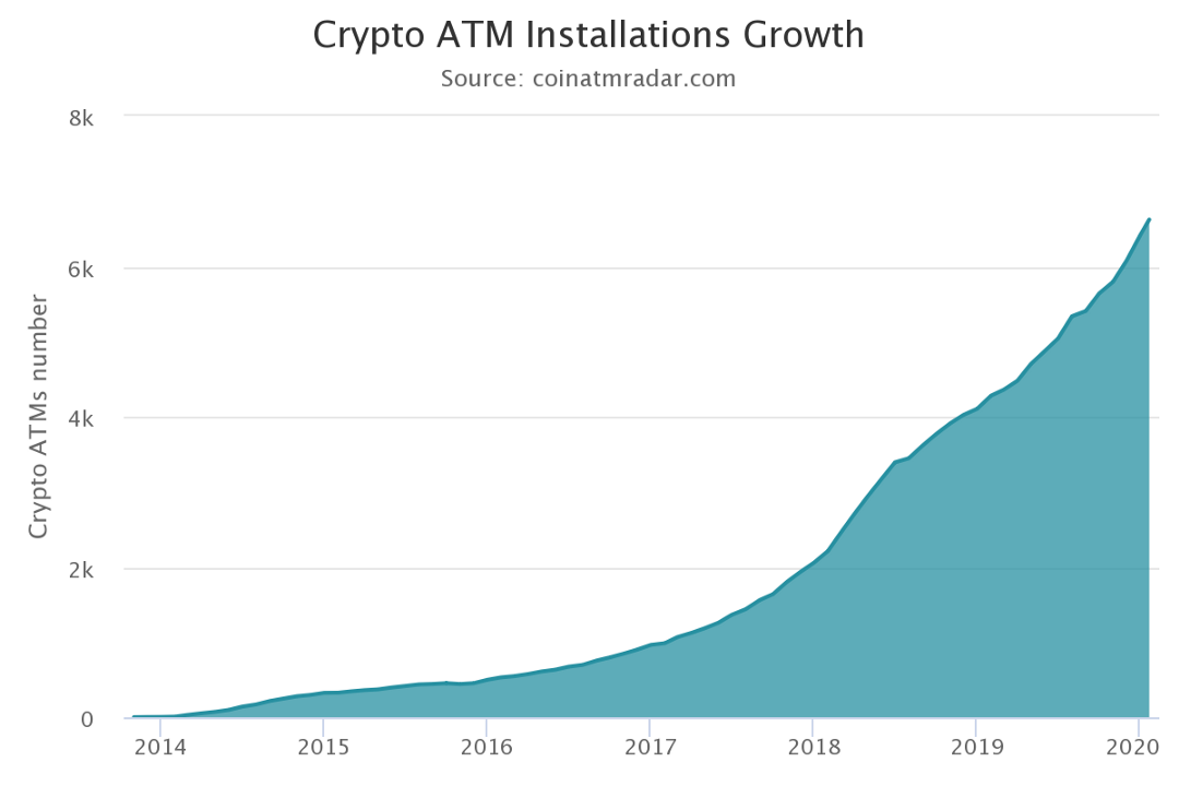 Crypto-ATM installation growth