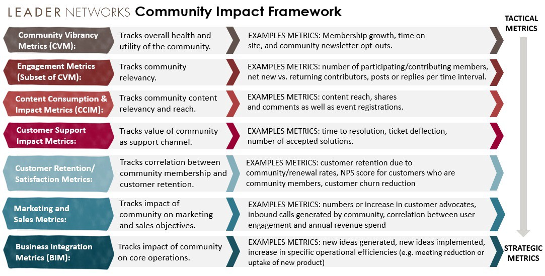 Online Communities Have An Impact On Business However Measurement